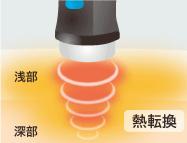 クロマッサージ作用と立体加温の効果