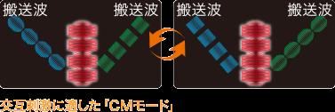 CMモード