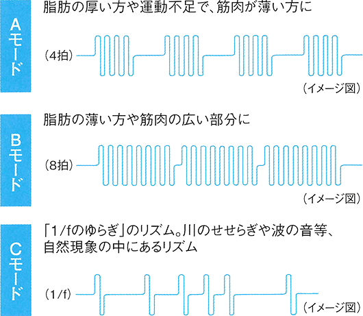 3種の基本モード